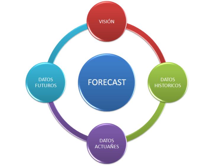 El forecast